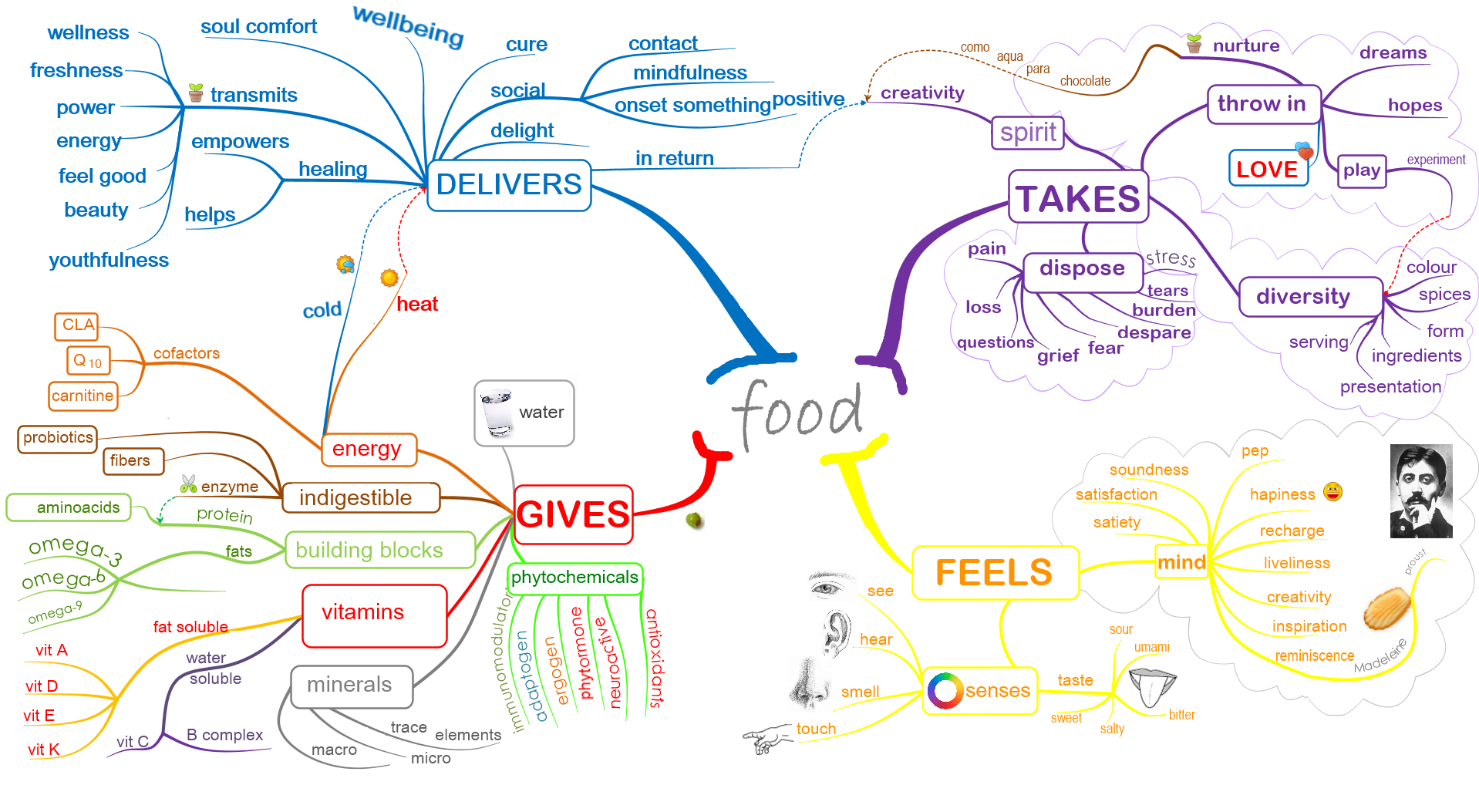 food mind map